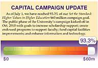 Campaign Update