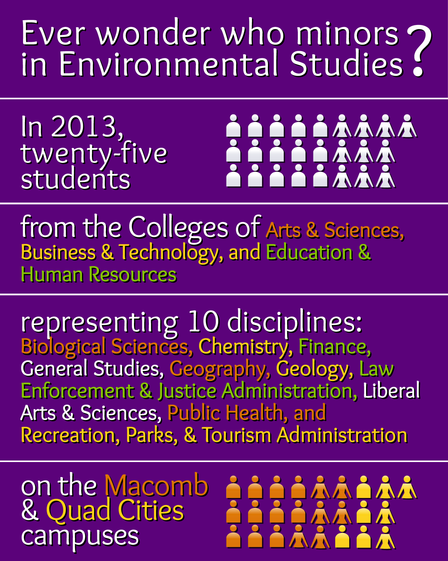 Summary of environmental studies minors, 2013.