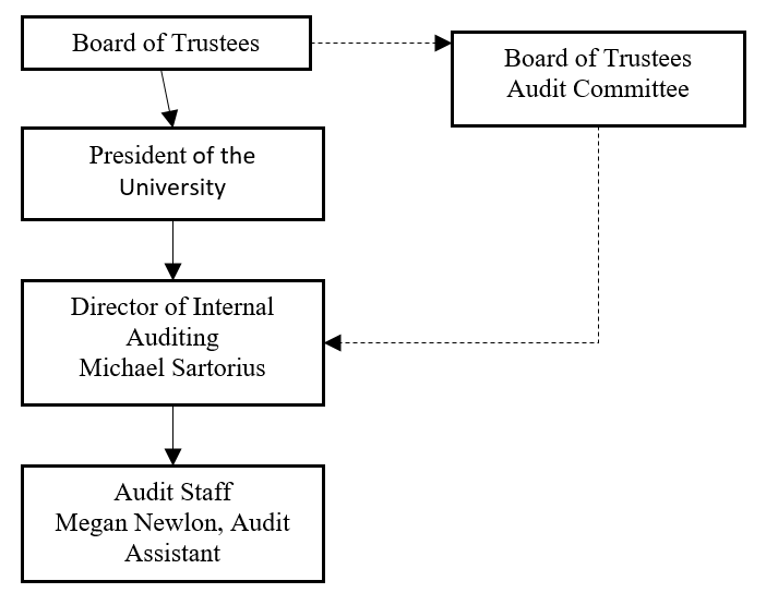 Board of Trustees > BOT Audit Committee > Director of Internal Auditing Mike Sartorius > Audit Staff