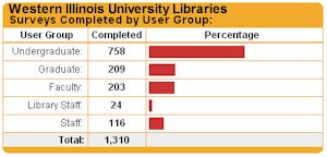 Graph of user groups that completed the survey: Undergraduate – 758, Graduate – 209, Faculty – 203, Library Staff – 24, Staff – 116, Total – 1,310.