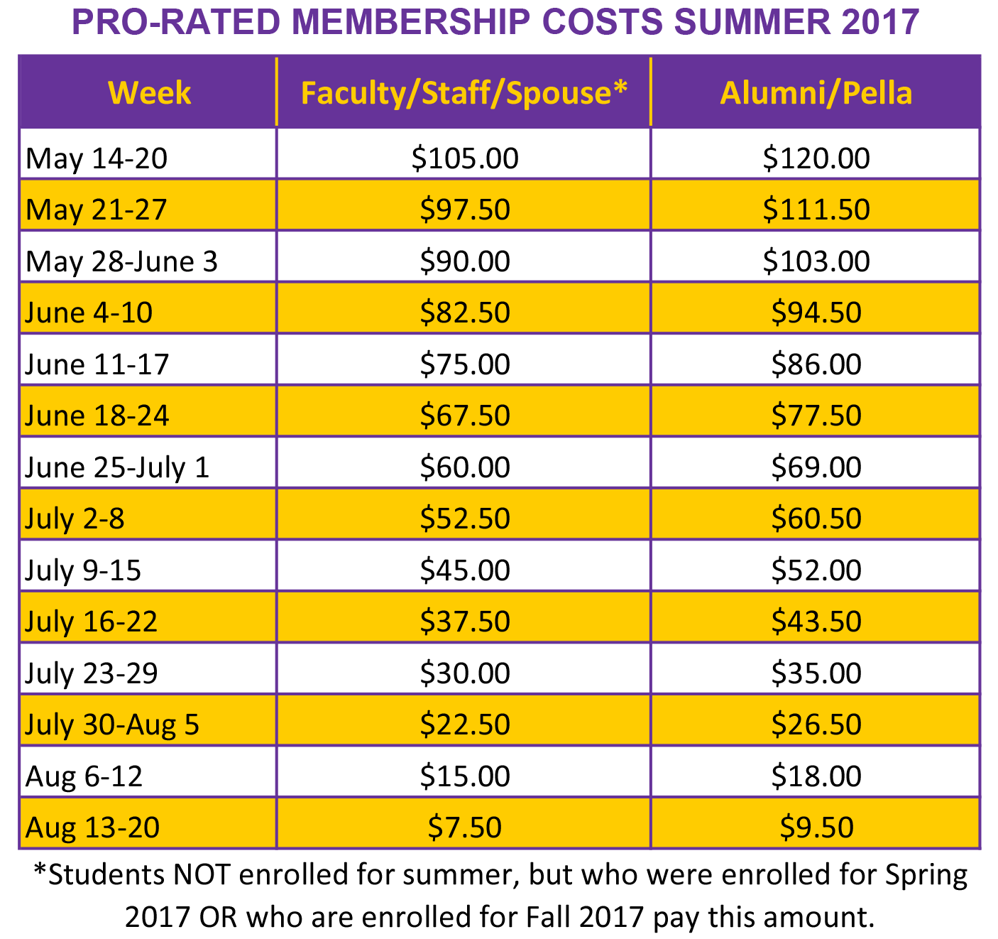 WIU Campus Rec Pro-rated Membership Costs for SUMMER 2017