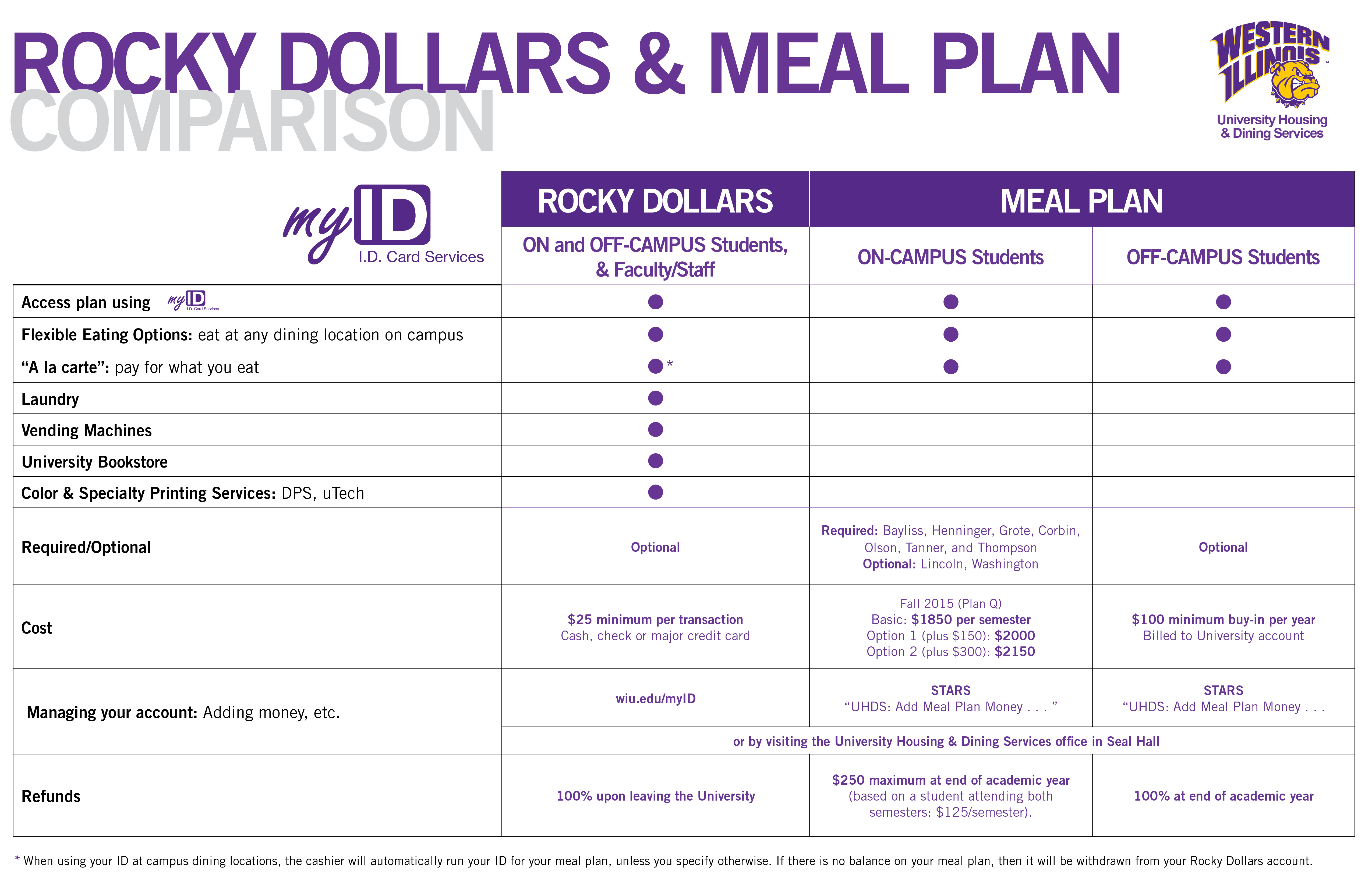 Table comparing meal plan and Rocky Dollars