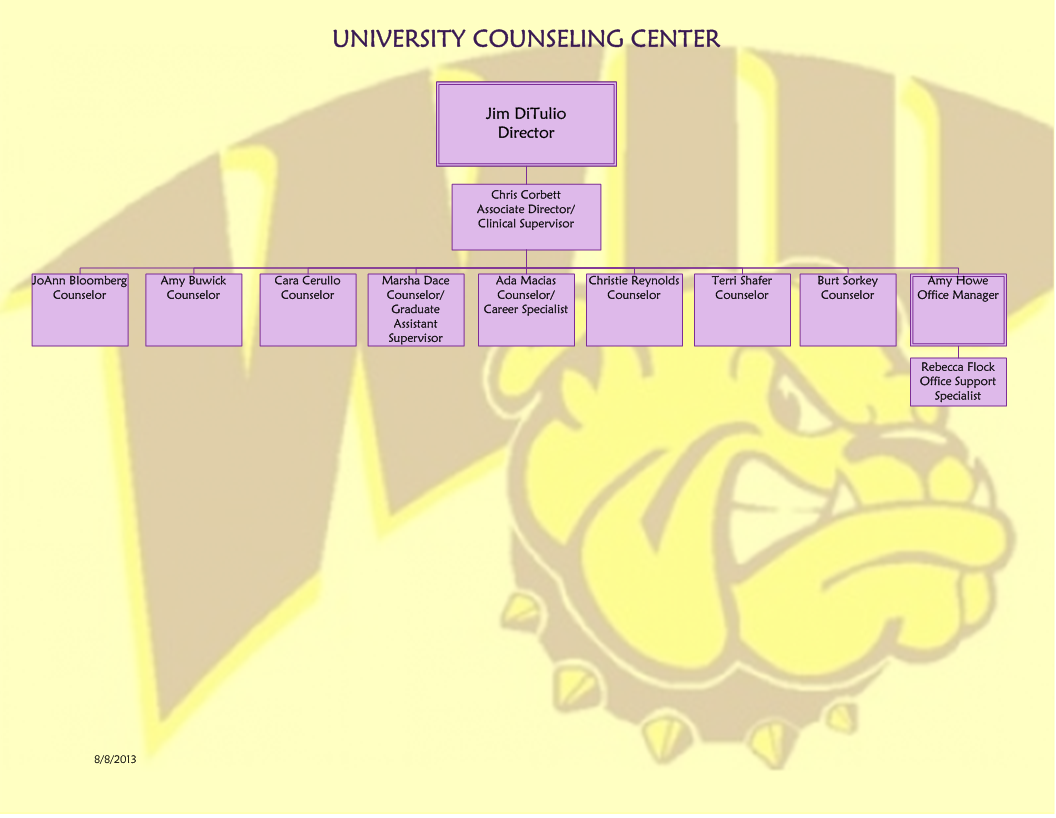 University Counseling Center Organizational Chart
