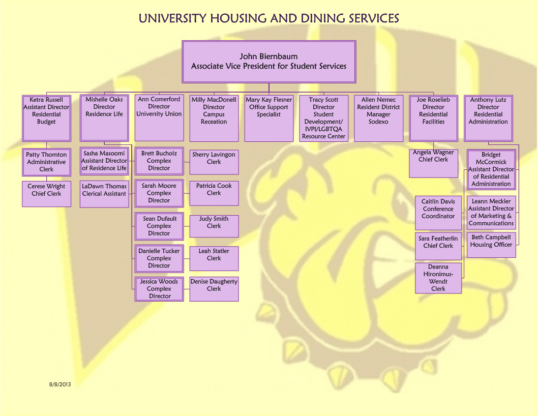 University Housing & Dining Services Organizational Chart