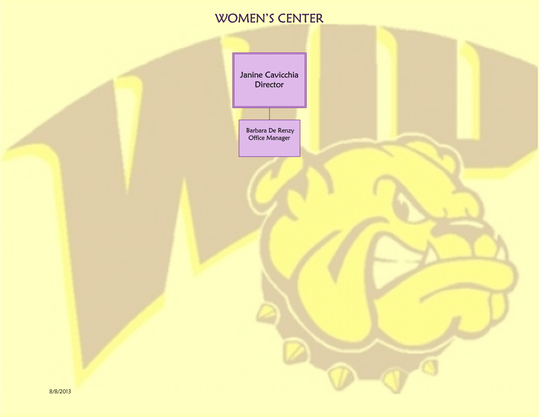 Women's Center Organizational Chart