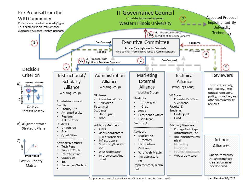 IT Governance Council